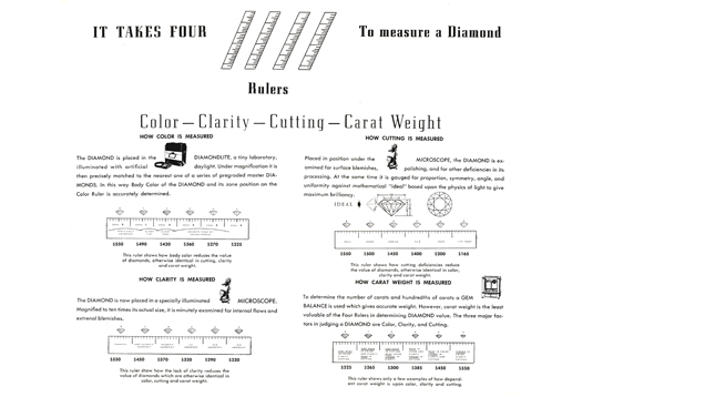 A diagram uses four rulers to show how color, clarity, cut and carat weight are measured.