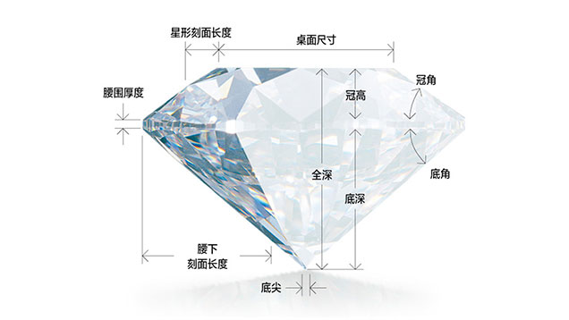 GIA 钻石剖析