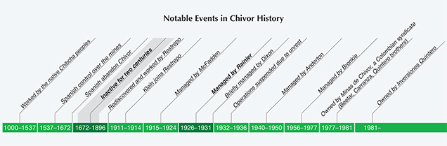 Timeline of the Chivor emerald mine