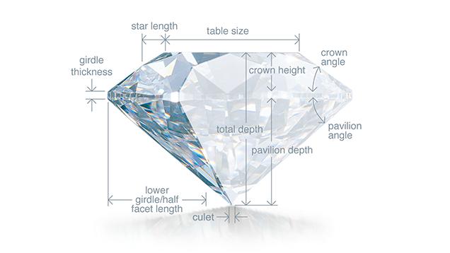 GIAダイヤモンドの構造