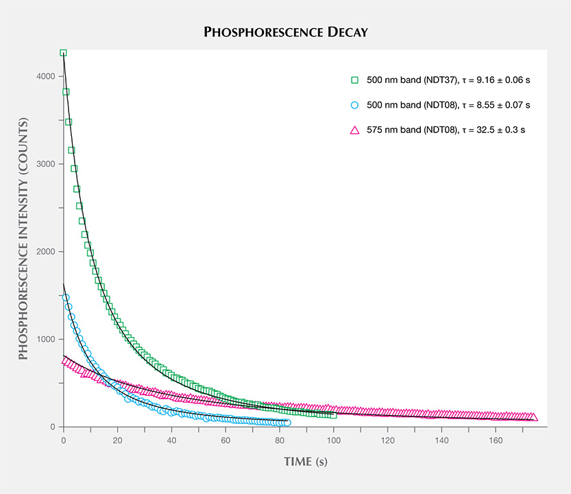 Phosphorescence intensity of HPHT synthetic diamond samples