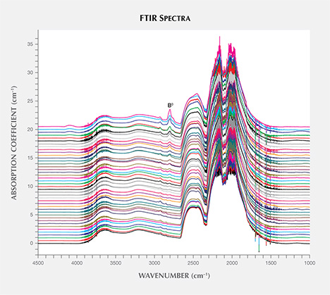 FTIR absorption spectra of HPHT synthetic diamond samples