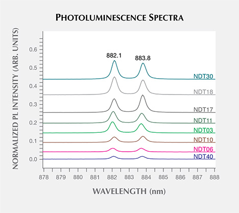 Photoluminescence spectra of HPHT synthetic diamond samples