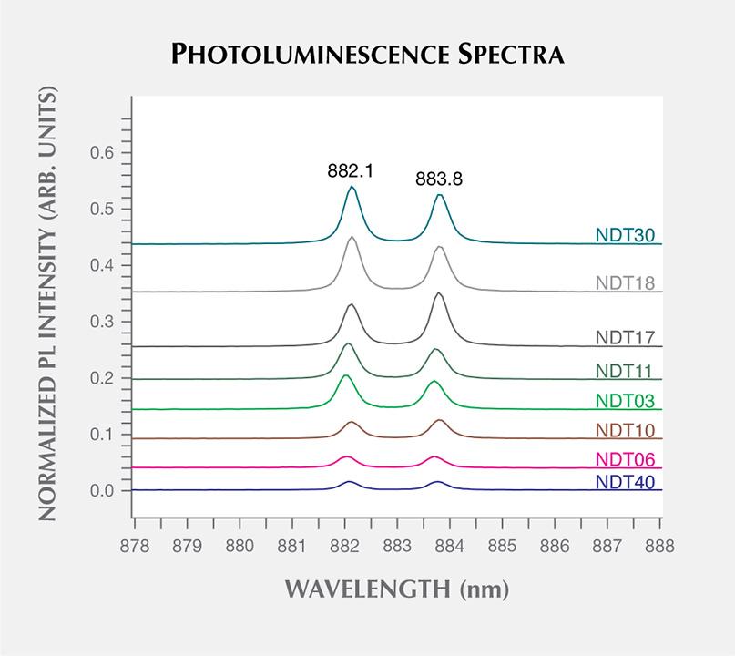 Photoluminescence spectra of HPHT synthetic diamond samples