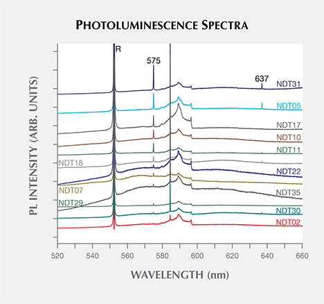 Photoluminescence features of HPHT synthetic diamond samples