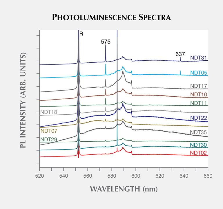Photoluminescence features of HPHT synthetic diamond samples