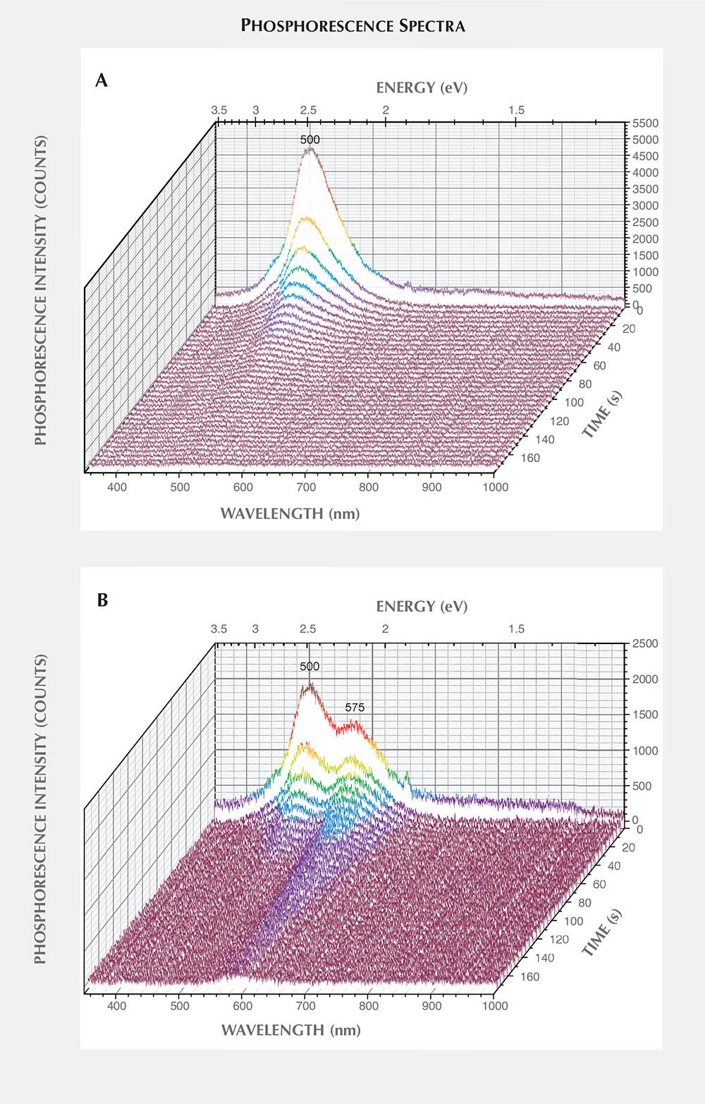Phosphorescence spectra of HPHT synthetic diamond samples