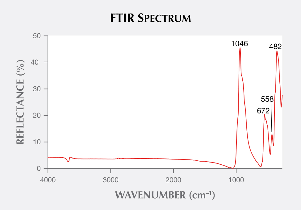 Serpentine cabochon FTIR spectrum.