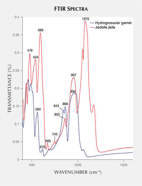 FTIR spectroscopy shows the difference between jadeite and hydrogrossular garnet.