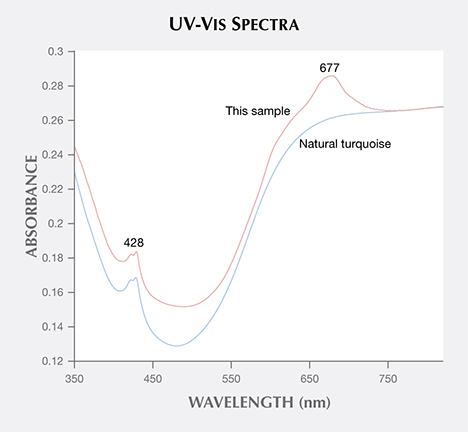 The UV-VIS spectra indicates the turquoise was dyed.