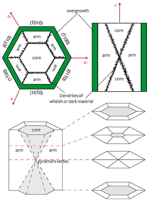 Schematic diagrams of trapiche emerald sections, perpendicular and parallel to the c-axis