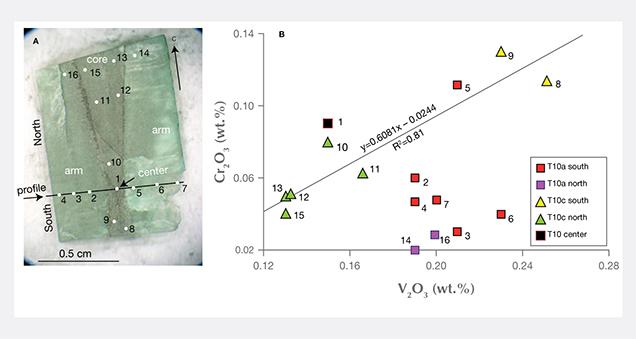 Variation of vanadium and chromium contents in Muzo trapiche emerald