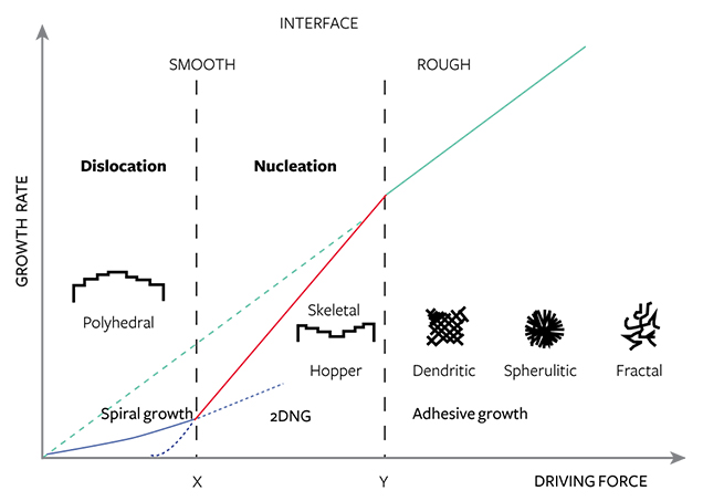 The three types of crystal growth mechanisms