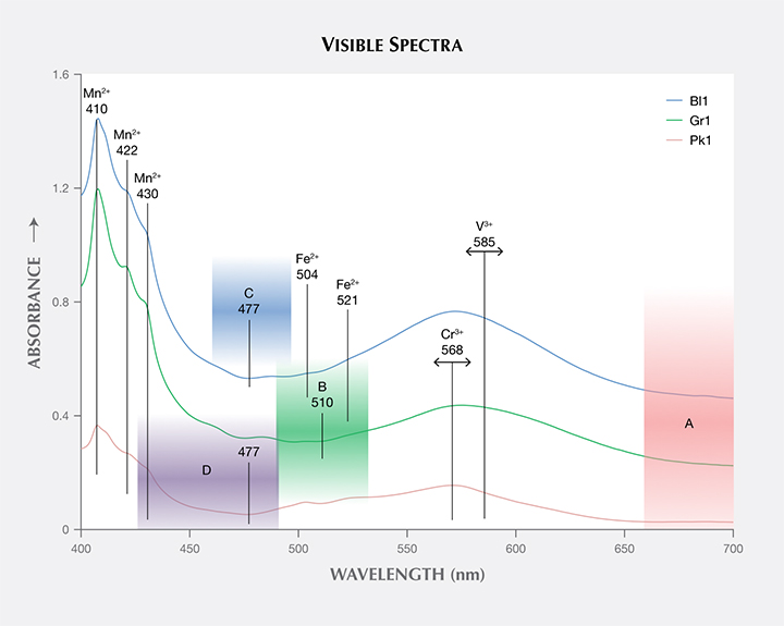 """Calculated visible absorption spectra of three """"color-change"""" pyrope garnets"""