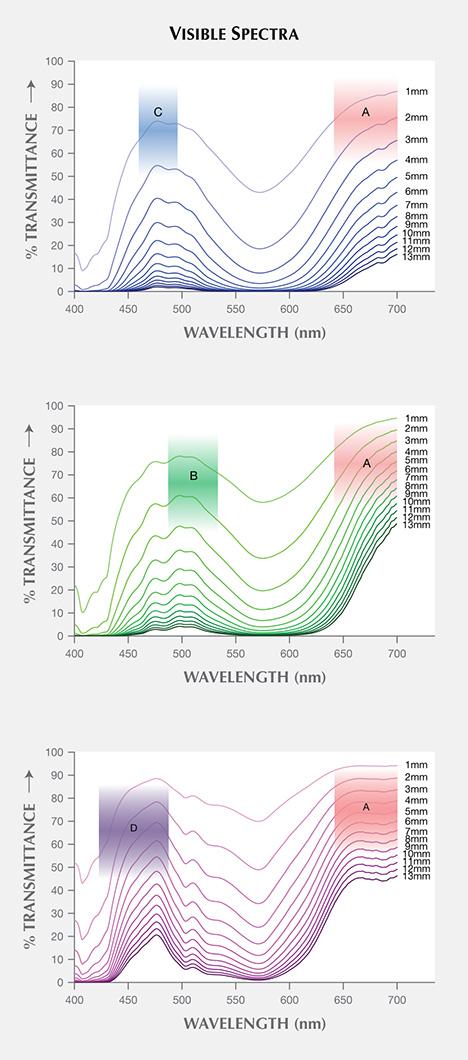 "Visible transmission spectra for ""color-change"" pyrope garnet wafers"
