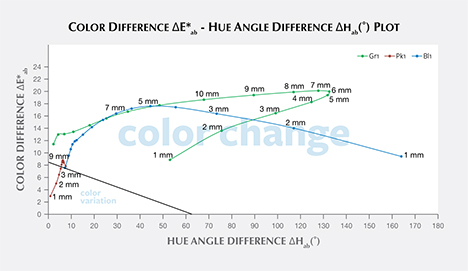 Color difference vs. hue angle difference plots for