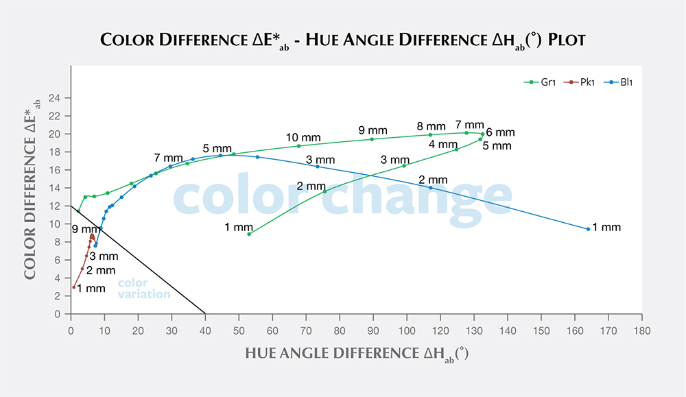 """Color difference vs. hue angle difference plots for """"color-change pyrope garnets"""
