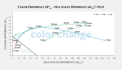 "Color difference vs. hue angle difference plots for ""color-change pyrope garnets"