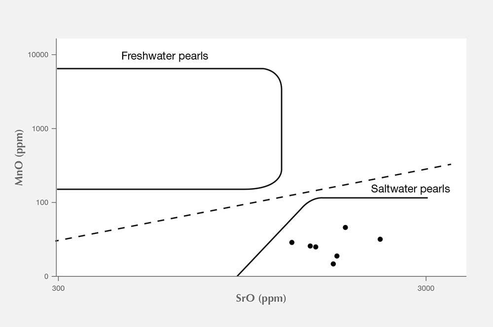 EDXRF confirmed saltwater origin of the pearls.
