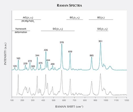Raman spectrum of grandidierite from Madagascar