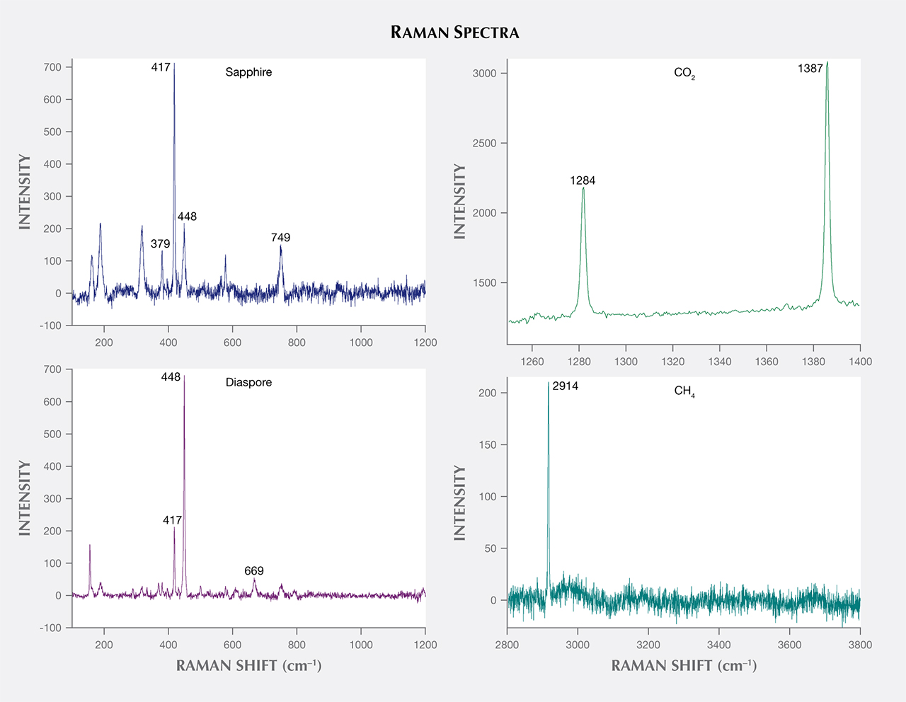 Raman spectra of primary inclusion in sapphire from Sutara, Russia