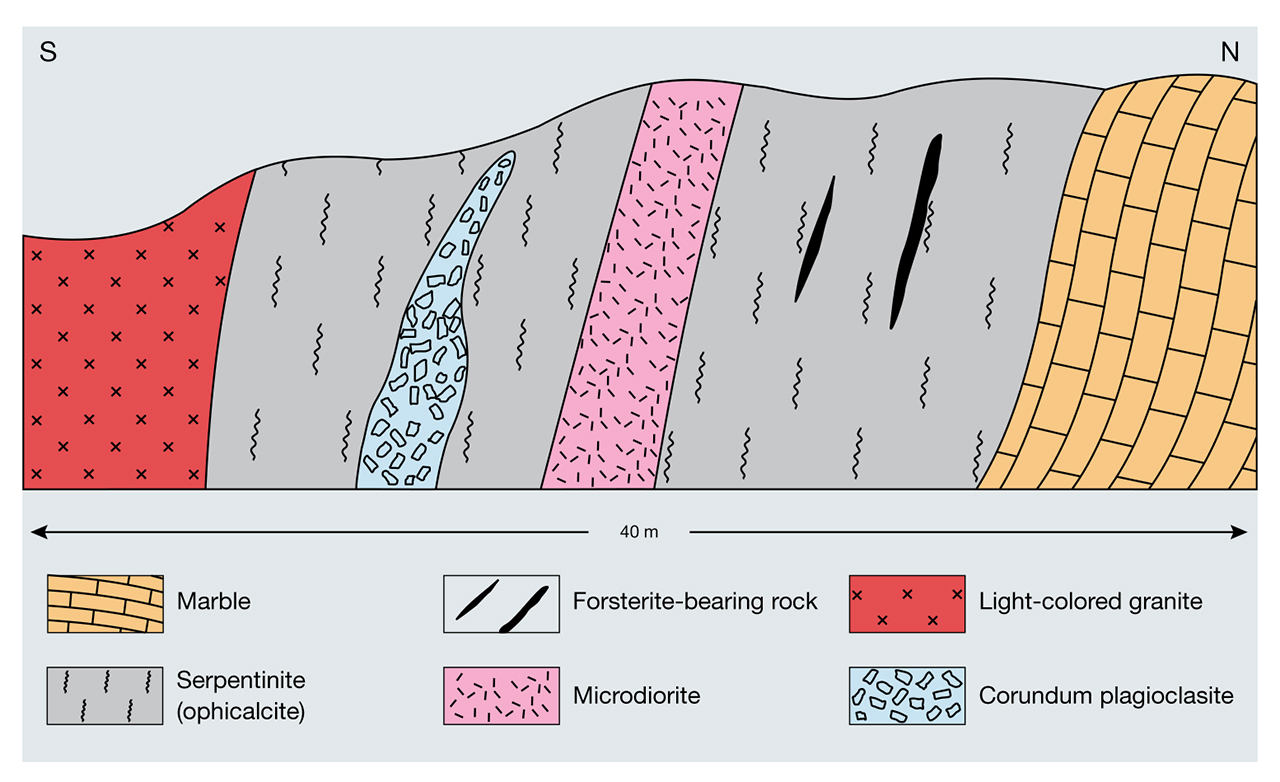 Cross-section I of primary corundum occurrence at Sutara, Russia
