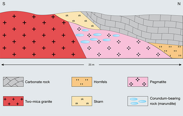 Cross-section II of primary corundum occurrence at Sutara, Russia