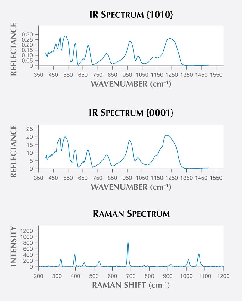 IR and Raman microprobe analysis of aquamarine from San Luis Potosí State, Mexico