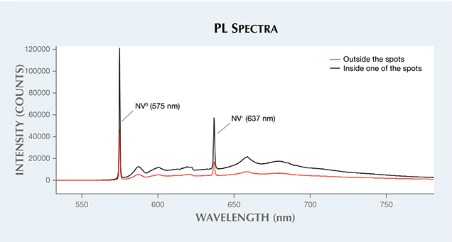 PL spectra of an irradiated pink diamond