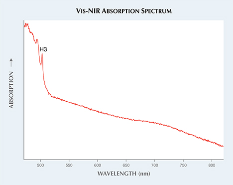 Vis-NIR absorption spectrum of a very large irradiated yellow diamond