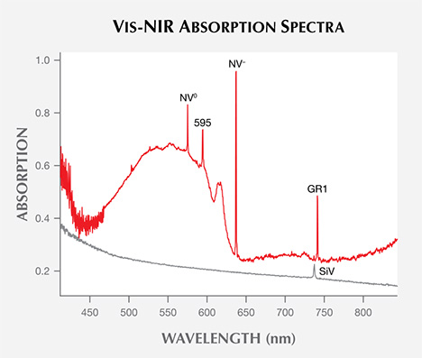 Vis-NIR absorption spectra of CVD synthetics