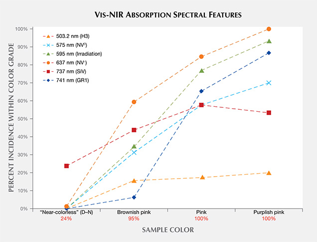 UV-Vis-NIR absorption spectra features of CVD synthetics