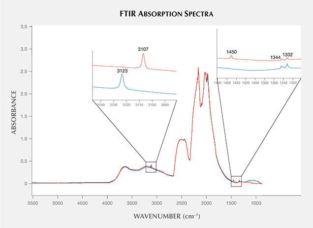 Infrared absorption spectra of CVD synthetics