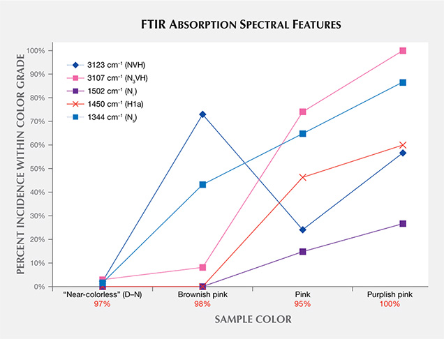 Distribution of IR absorption spectra features in CVD synthetics