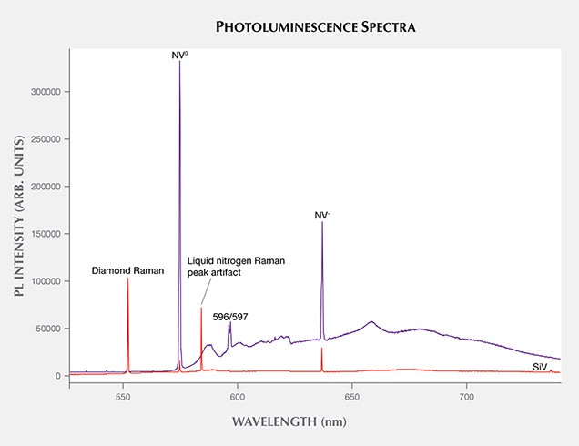 Photoluminescence spectra of CVD synthetics