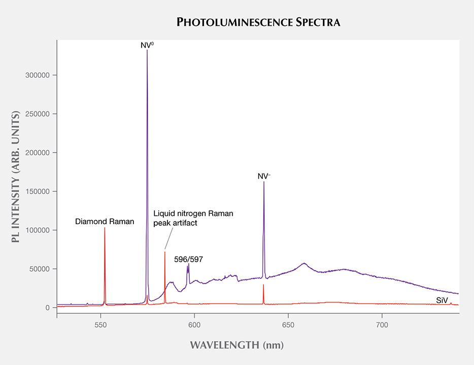 Photoluminescence spectra of CVD synthetics