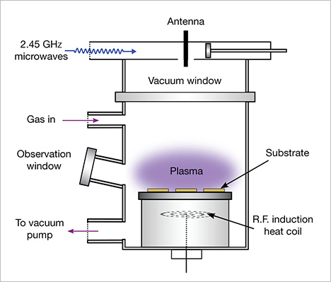 Components of a microwave-plasma CVD reactor