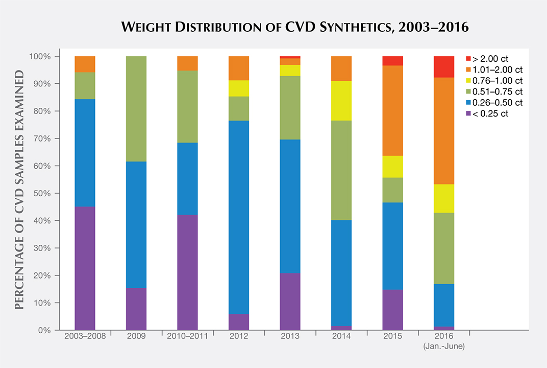 Size distribution of CVD synthetics analyzed by GIA, 2003–2016