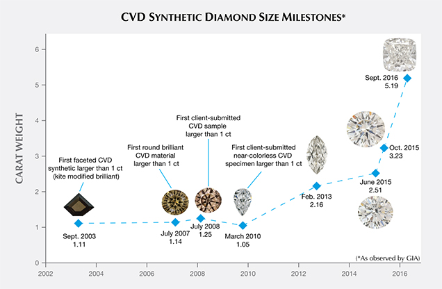 Size milestones of CVD synthetics examined by GIA, 2003–2016