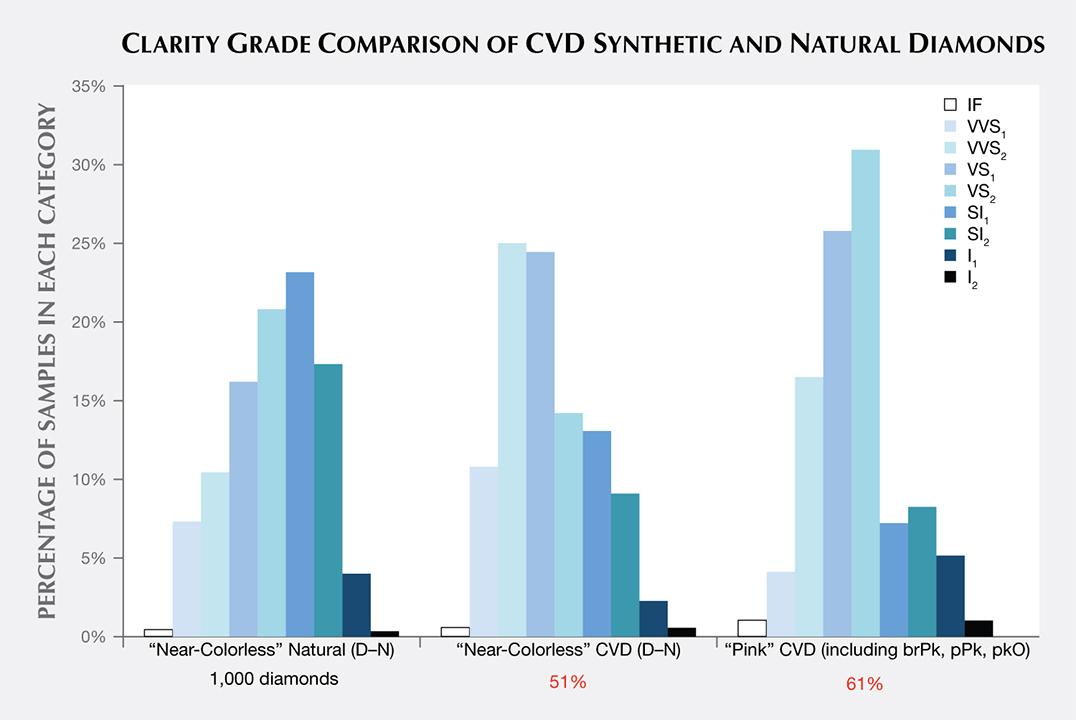 Clarity grade distribution of CVD synthetics examined by GIA, 2003–2016