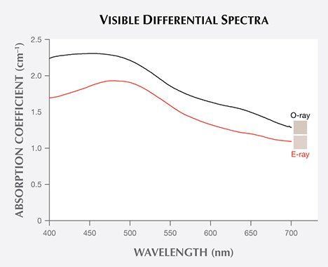 Visible spectra of blue zircon before and after long-wave UV exposure