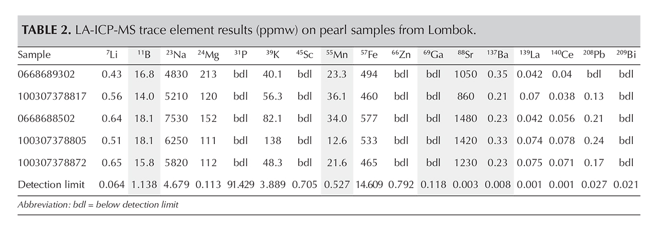 Table 2. LA-ICP-MS trace element results (ppmw) on pearl samples from Lombok.