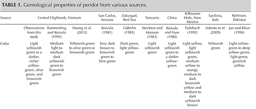 Table 1. Gemological properties of peridot from various sources.