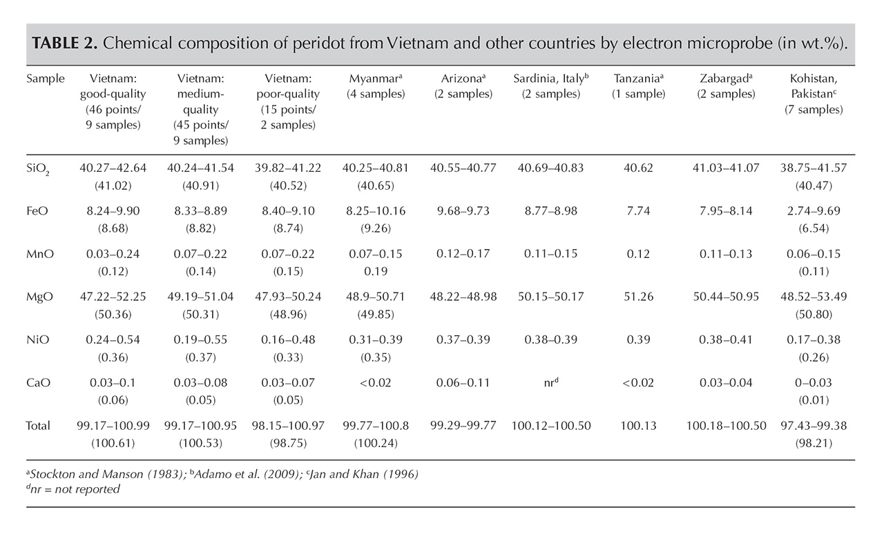 Table 2. Chemical composition of peridot from Vietnam and other countries by electron microprobe (in wt.%).