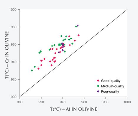 Al in olivine and Cr in olivine in Vietnamese peridot