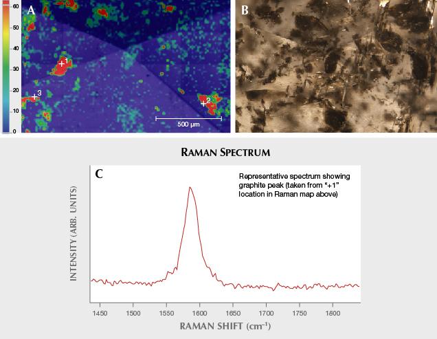 Fancy black diamond Raman map and Raman spectrum