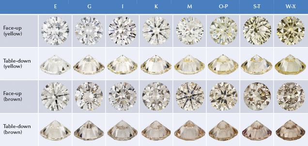 Diamonds with color grades E to Z