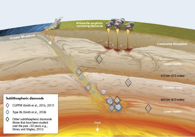 Diamond origins in the earth's lithosphere