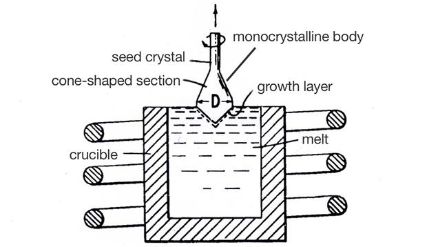 Drawing of Czochralski growth of synthetic sapphire from 1973 patent