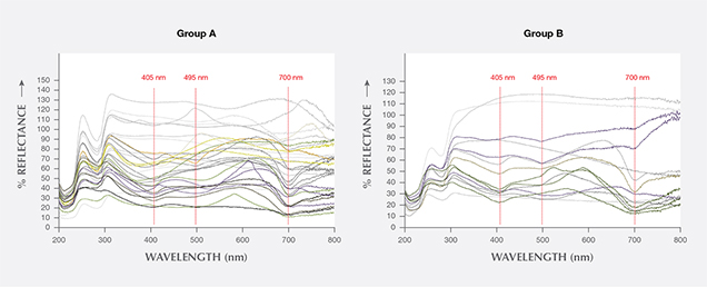 UV-Vis spectra Group A and Group B